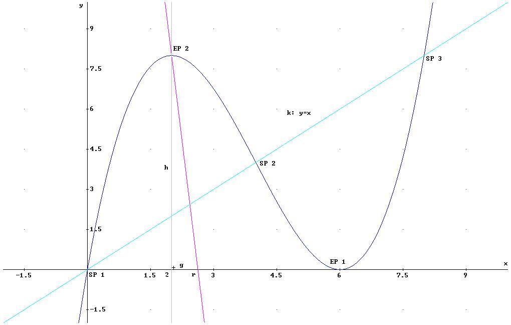 1 5 berechnensie die gleichung jener funktion auf deren graph alle wendepunktevon. Black Bedroom Furniture Sets. Home Design Ideas
